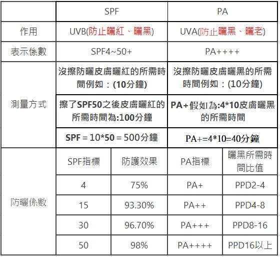 SP+FPA